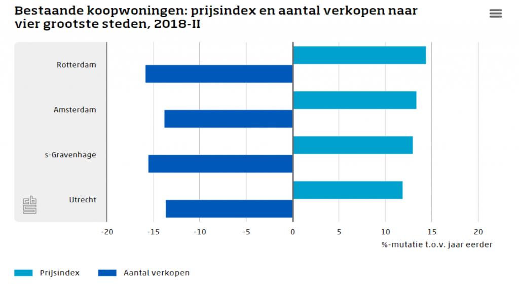 huizenprijzen CBS grote steden juli 2018 CBS eigen huis zinvollerleven.nl