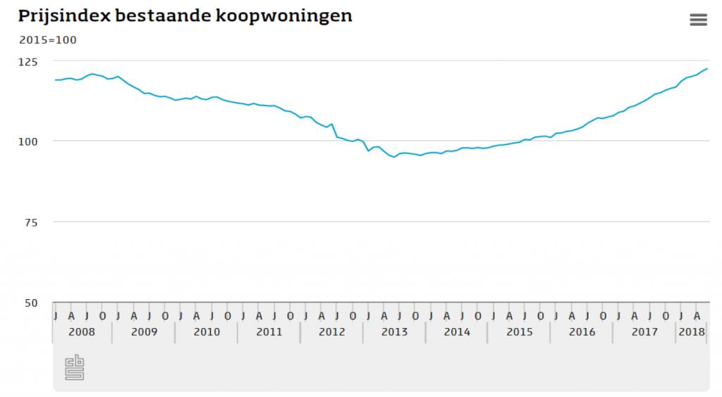 huizenprijzen prijsindex juli 2018 CBS eigen huis zinvollerleven.nl