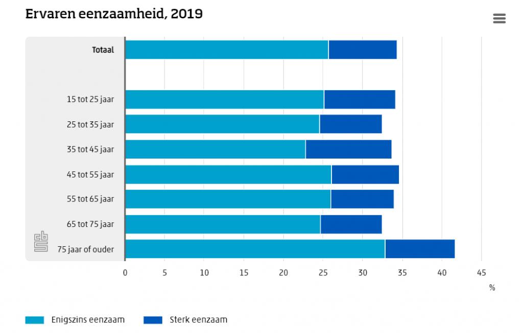 eenzaamheid in Nederland 2019 zinvollerleven.nl